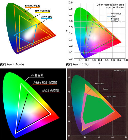 電腦色彩學 - CMYK與RGB 的差異與設定
